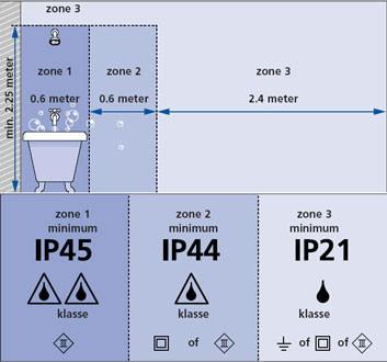 Lichtplan maken voor een badkamer (Hulp bij verlichting)